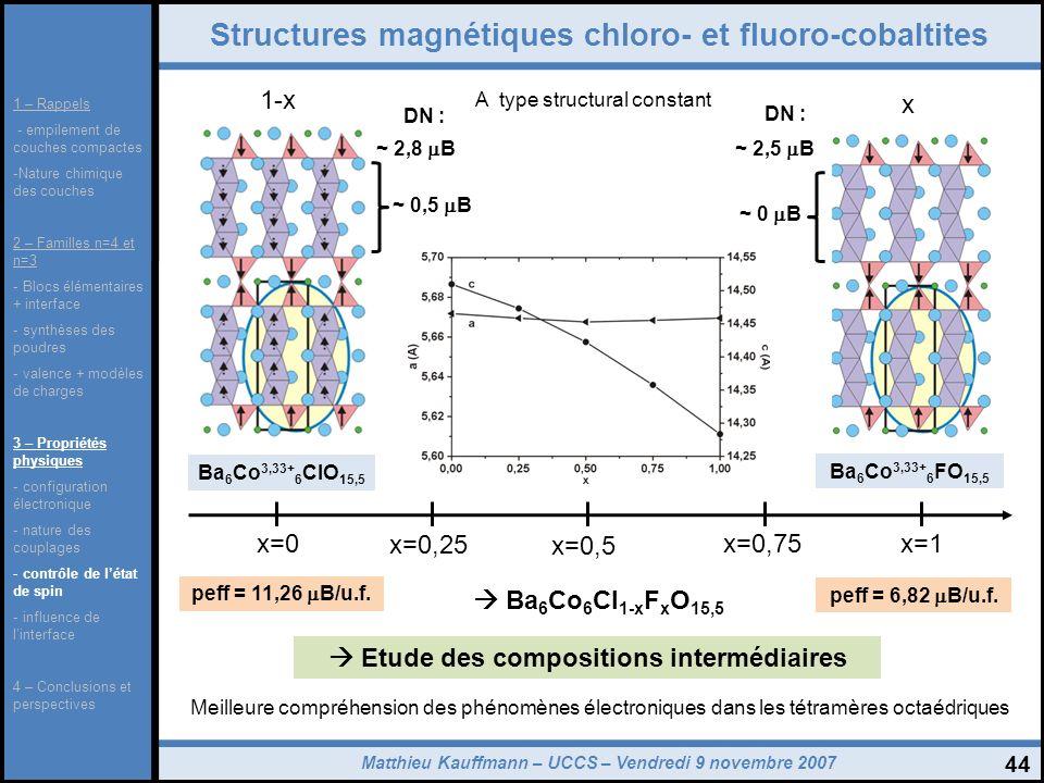 Matthieu Kauffmann – UCCS – Vendredi 9 novembre 2007 44 Structures magnétiques chloro- et fluoro-cobaltites Ba 6 Co 3,33+ 6 ClO 15,5 A type structural