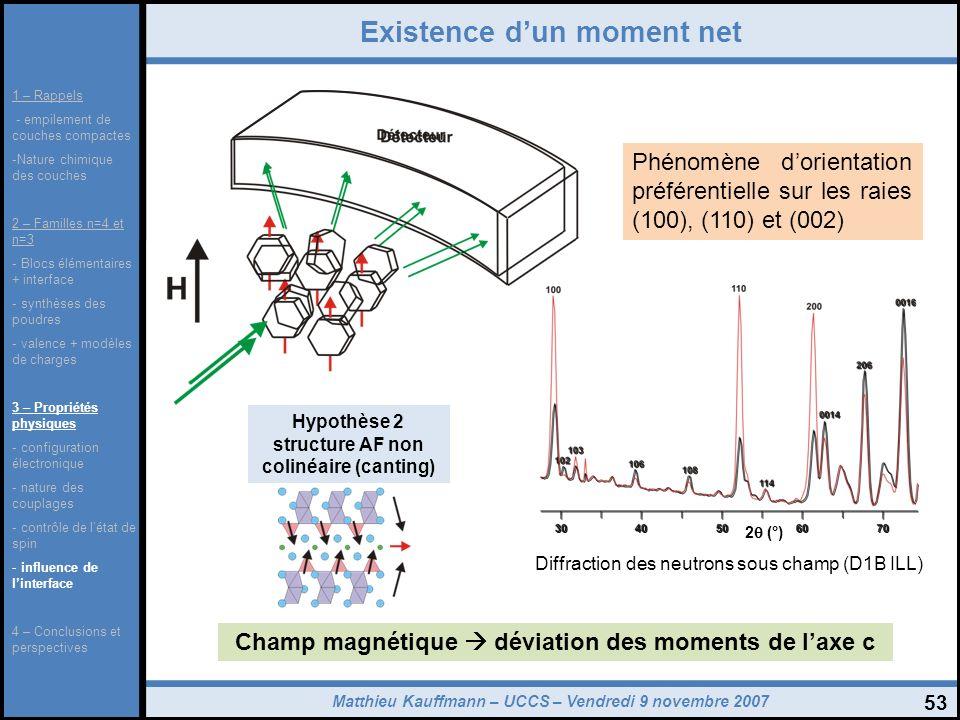 Matthieu Kauffmann – UCCS – Vendredi 9 novembre 2007 53 Existence dun moment net Diffraction des neutrons sous champ (D1B ILL) Phénomène dorientation