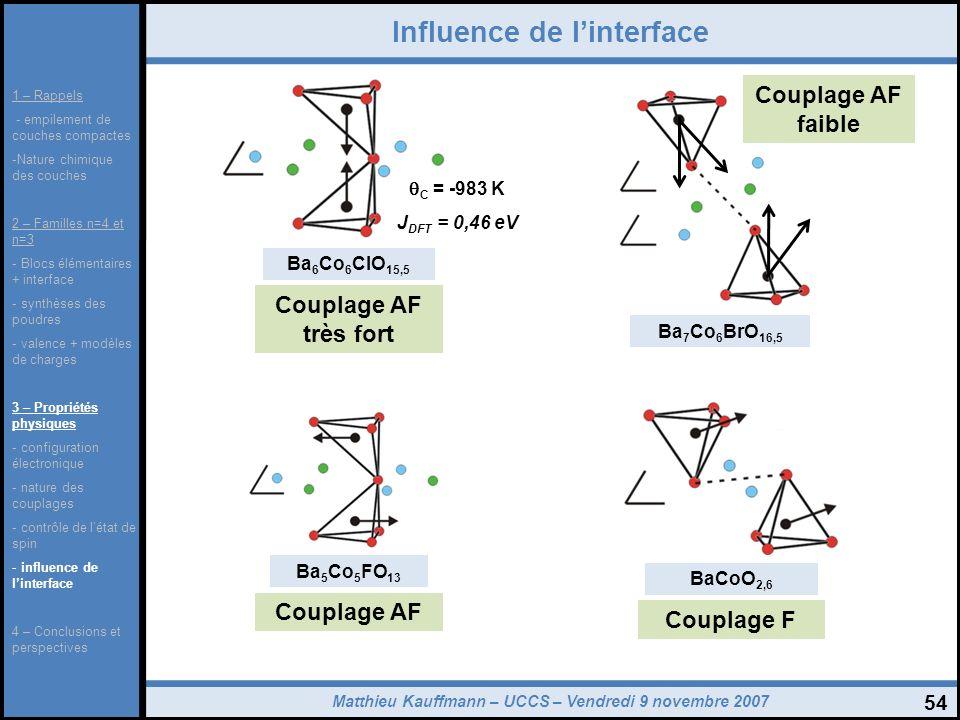 Matthieu Kauffmann – UCCS – Vendredi 9 novembre 2007 54 Influence de linterface 1 – Rappels - empilement de couches compactes -Nature chimique des cou