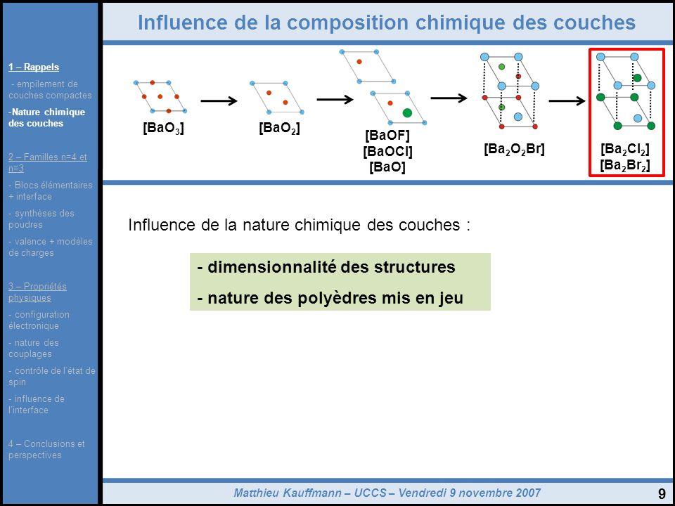 Matthieu Kauffmann – UCCS – Vendredi 9 novembre 2007 10 Influence de la composition chimique des couches [BaO 3 ][BaO 2 ] [Ba 2 Cl 2 ] [Ba 2 Br 2 ] [Ba 2 O 2 Br] + Structure 3D Structure 2D [Ba 2 Cl 2 ] – [Ba 2 Br 2 ] création dune structure 2D Insertion dans lempilement des couches [BaO 3 ] 1 – Rappels - empilement de couches compactes -Nature chimique des couches 2 – Familles n=4 et n=3 - Blocs élémentaires + interface - synthèses des poudres - valence + modèles de charges 3 – Propriétés physiques - configuration électronique - nature des couplages - contrôle de létat de spin - influence de linterface 4 – Conclusions et perspectives [BaOF] [BaOCl] [BaO]