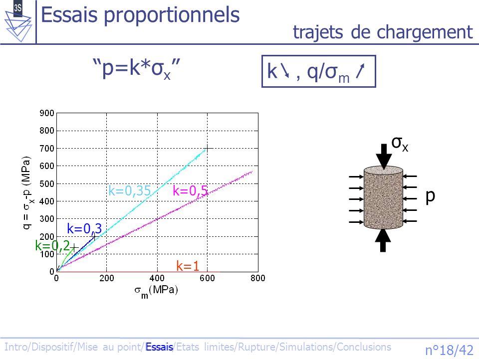 Intro/Dispositif/Mise au point/Essais/Etats limites/Rupture/Simulations/Conclusions n°19/42 comportement axial k=0,5 k=0,2 k=0,3 k=0,35 k=1 Essais proportionnels Essais k plus élevé, - Béton plus raide - Niveaux de contraintes atteints plus élevés - Évolution de la forme des courbes εθεθ εxεx