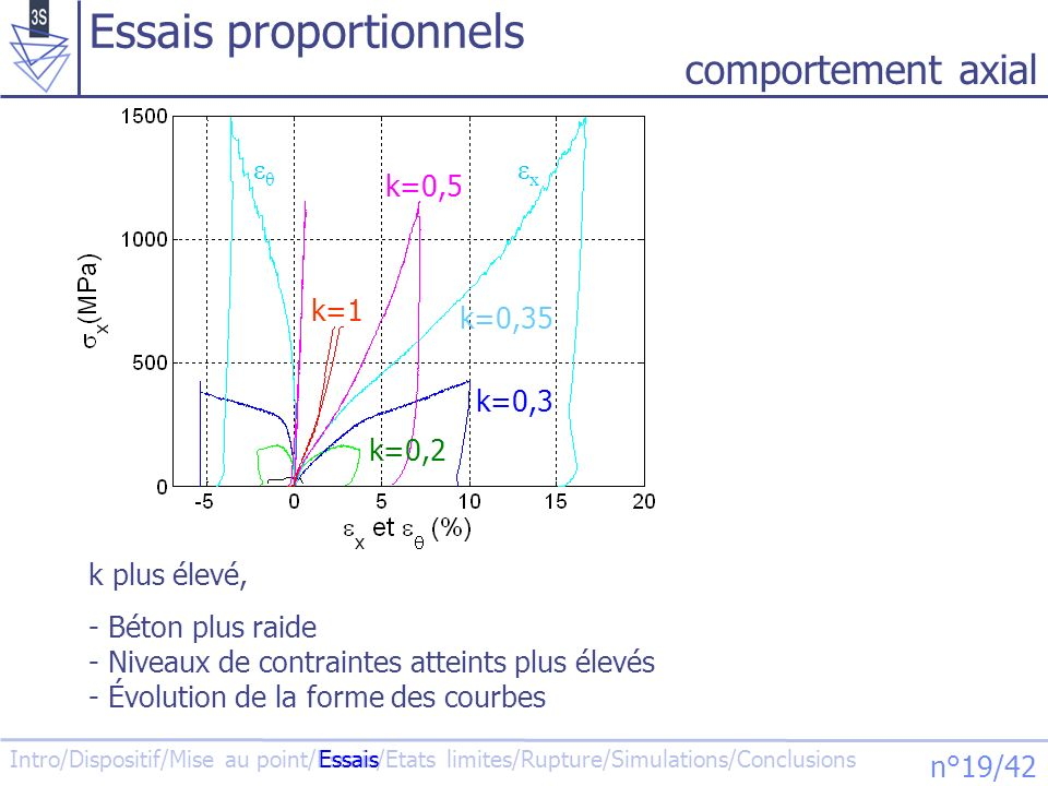 Intro/Dispositif/Mise au point/Essais/Etats limites/Rupture/Simulations/Conclusions n°19/42 comportement axial k=0,5 k=0,2 k=0,3 k=0,35 k=1 Essais pro