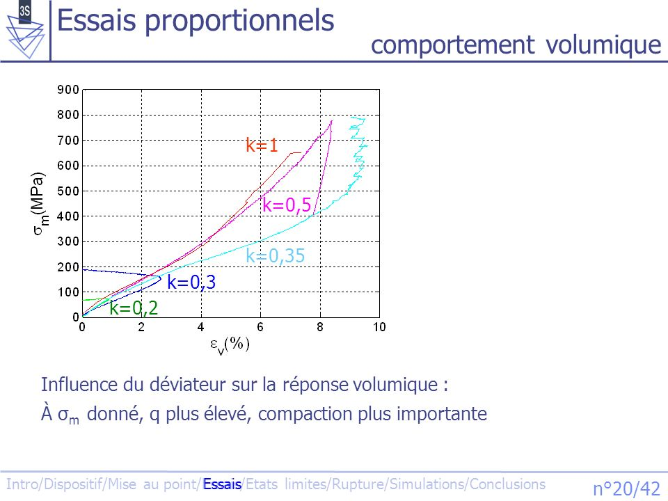 Intro/Dispositif/Mise au point/Essais/Etats limites/Rupture/Simulations/Conclusions n°20/42 k=0,5 k=0,2 k=0,3 k=0,35 k=1 Essais proportionnels Influen