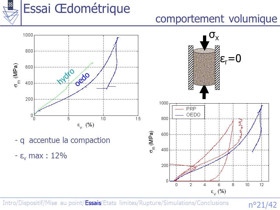 Intro/Dispositif/Mise au point/Essais/Etats limites/Rupture/Simulations/Conclusions n°22/42 Essais dextension 02004006008001000 -400 -200 0 200 400 600 m (MPa) q=σ x -p (MPa) EXT200 EXT450 Essais Influence de langle de Lode σxσx p x θ Lode y z y = σ z =p