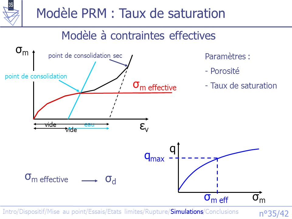 Intro/Dispositif/Mise au point/Essais/Etats limites/Rupture/Simulations/Conclusions n°35/42 vide Modèle PRM : Taux de saturation Simulations Modèle à