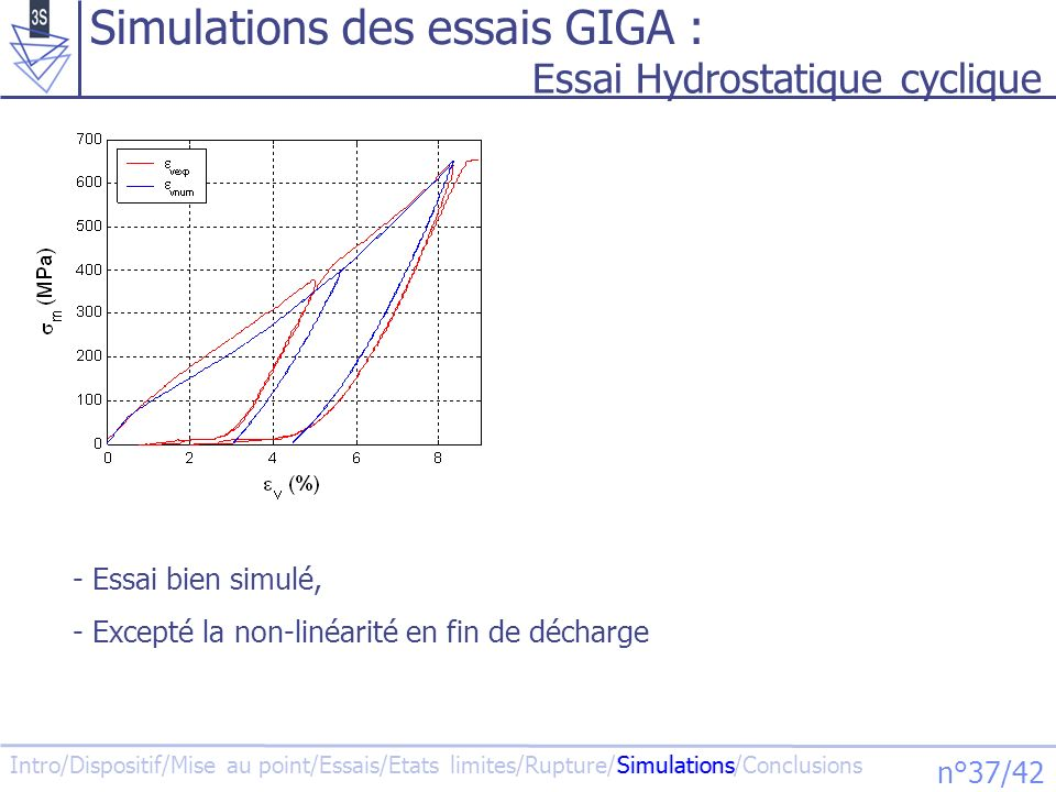 Intro/Dispositif/Mise au point/Essais/Etats limites/Rupture/Simulations/Conclusions n°37/42 Simulations des essais GIGA : Essai Hydrostatique cyclique