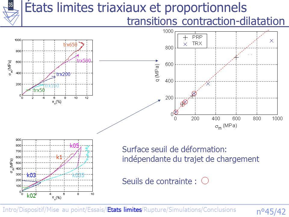 Intro/Dispositif/Mise au point/Essais/Etats limites/Rupture/Simulations/Conclusions n°46/42 Bandes de compaction .