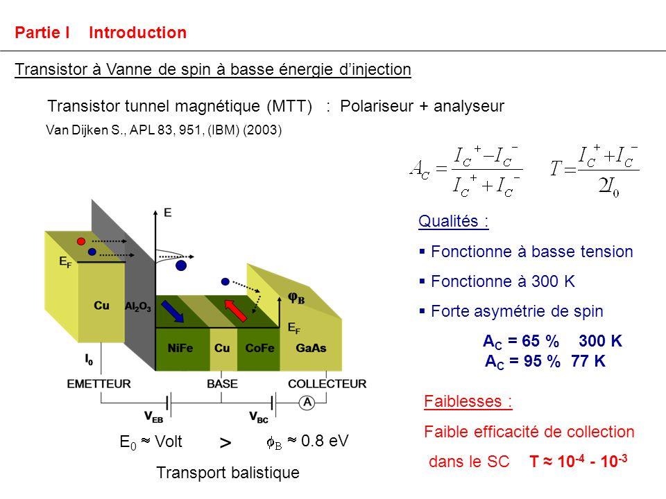 Van Dijken S., APL 83, 951, (IBM) (2003) Qualités : Fonctionne à basse tension Fonctionne à 300 K Forte asymétrie de spin A C = 65 % 300 K A C = 95 % 77 K Faiblesses : Faible efficacité de collection dans le SC T 10 -4 - 10 -3 Partie I Introduction Transistor tunnel magnétique (MTT) : Polariseur + analyseur Transistor à Vanne de spin à basse énergie dinjection Transport balistique E 0 Volt 0.8 eV >