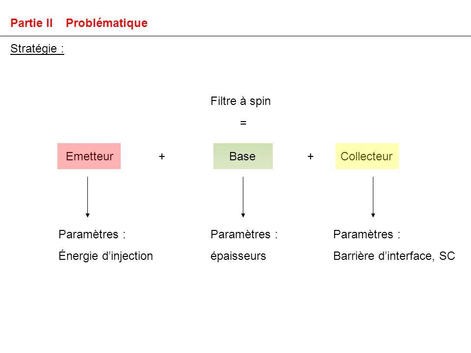 Stratégie : Filtre à spin = Emetteur+BaseCollecteur+ Paramètres : Énergie dinjection Paramètres : épaisseurs Paramètres : Barrière dinterface, SC Partie II Problématique