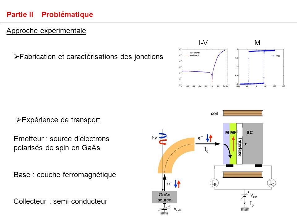 Approche expérimentale Partie II Problématique Expérience de transport Emetteur : source délectrons polarisés de spin en GaAs Base : couche ferromagnétique Collecteur : semi-conducteur Fabrication et caractérisations des jonctions I-VM