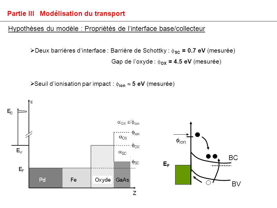 Hypothèses du modèle : Propriétés de linterface base/collecteur Partie III Modélisation du transport BV EFEF BC ion Deux barrières dinterface : Barrière de Schottky : SC = 0.7 eV (mesurée) Gap de loxyde : OX = 4.5 eV (mesurée) Seuil dionisation par impact : ion 5 eV (mesurée) OX ion