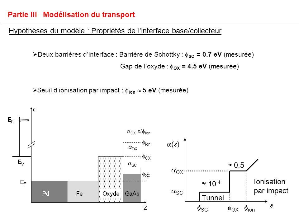 ( ) SC OX SC OX ion 10 -4 0.5 Tunnel Ionisation par impact Partie III Modélisation du transport Hypothèses du modèle : Propriétés de linterface base/collecteur Deux barrières dinterface : Barrière de Schottky : SC = 0.7 eV (mesurée) Gap de loxyde : OX = 4.5 eV (mesurée) Seuil dionisation par impact : ion 5 eV (mesurée) OX ion