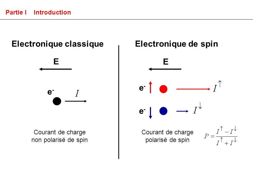 E E Courant de charge non polarisé de spin Courant de charge polarisé de spin e-e- e-e- e-e- Electronique classiqueElectronique de spin Partie I Introduction