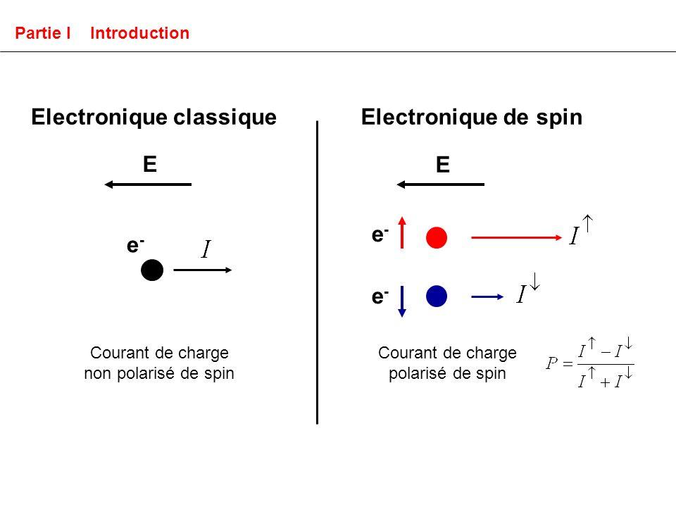 Coefficient de multiplication dans le métal Multiplication par Ionisation par impact Partie III Modélisation du transport Etude de la transmission (P 0 = 0) T : M ou M