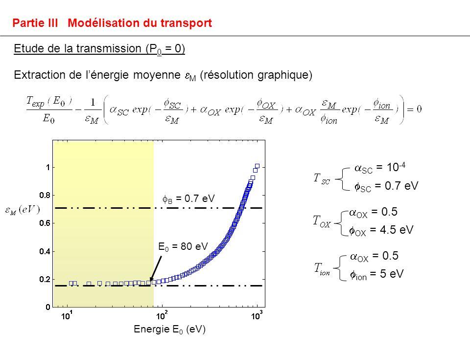 SC = 10 -4 SC = 0.7 eV OX = 0.5 OX = 4.5 eV ion = 5 eV OX = 0.5 Energie E 0 (eV) B = 0.7 eV Extraction de lénergie moyenne M (résolution graphique) E 0 = 80 eV Partie III Modélisation du transport Etude de la transmission (P 0 = 0)