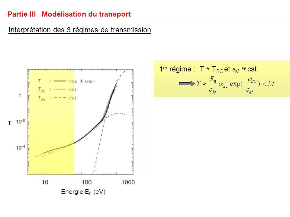 Interprétation des 3 régimes de transmission 1 er régime : T T SC et M cst T Energie E 0 (eV) Partie III Modélisation du transport