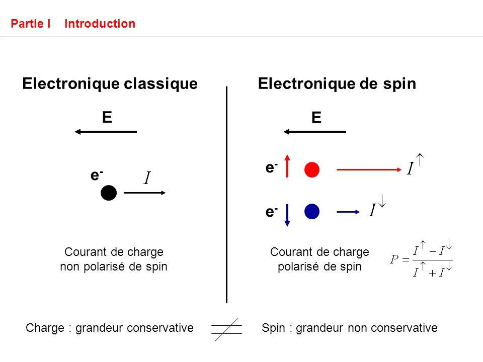 Le transport électronique dans les métaux ferromagnétiques Transport électronique à E > E F (électrons chauds) : EFEF E Métal non ferromagnétique Transport dépendant du spin à E = E F : GMR D.