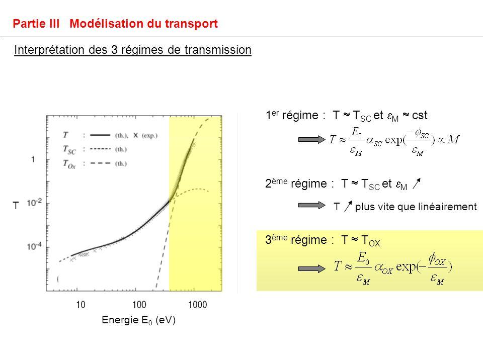 Energie E 0 (eV) 3 ème régime : T T OX T Partie III Modélisation du transport Interprétation des 3 régimes de transmission T plus vite que linéairement 1 er régime : T T SC et M cst 2 ème régime : T T SC et M