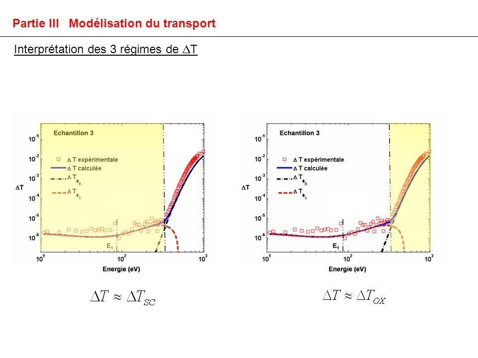 Interprétation des 3 régimes de T Partie III Modélisation du transport