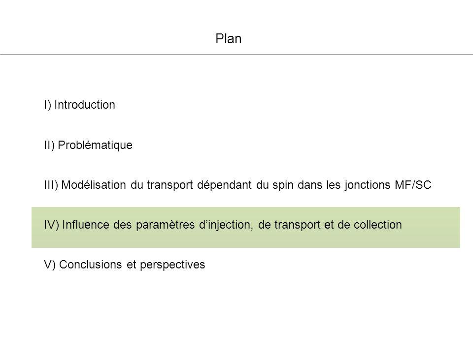 Plan I) Introduction IV) Influence des paramètres dinjection, de transport et de collection V) Conclusions et perspectives III) Modélisation du transport dépendant du spin dans les jonctions MF/SC II) Problématique