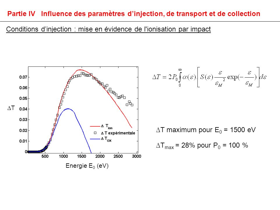 T Energie E 0 (eV) T maximum pour E 0 = 1500 eV T max = 28% pour P 0 = 100 % Conditions dinjection : mise en évidence de l ionisation par impact Partie IV Influence des paramètres dinjection, de transport et de collection