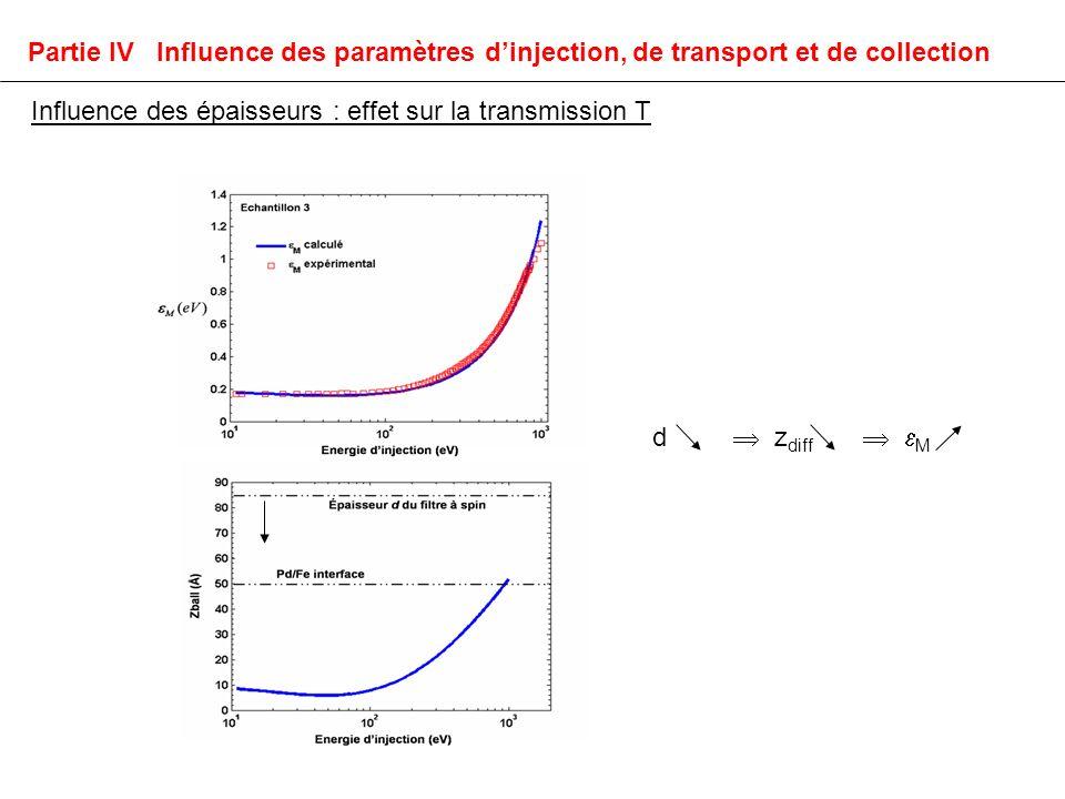 Influence des épaisseurs : effet sur la transmission T Partie IV Influence des paramètres dinjection, de transport et de collection d z diff M
