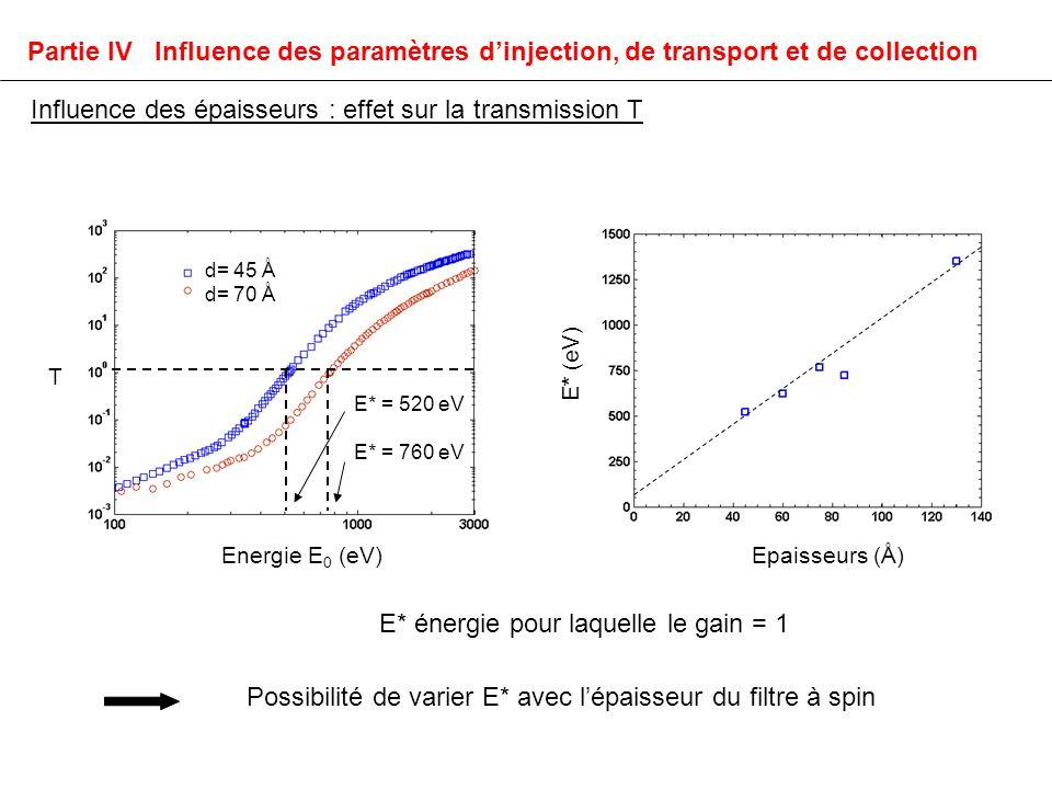 Influence des épaisseurs : effet sur la transmission T d= 45 Å d= 70 Å T Energie E 0 (eV) Epaisseurs (Å) E* (eV) E* = 520 eV E* = 760 eV Possibilité de varier E* avec lépaisseur du filtre à spin E* énergie pour laquelle le gain = 1 Partie IV Influence des paramètres dinjection, de transport et de collection