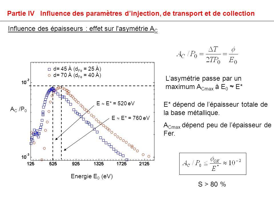 A C /P 0 Energie E 0 (eV) E E* = 520 eV E E* = 760 eV d= 45 Å (d Fe = 25 Å) d= 70 Å (d Fe = 40 Å) Lasymétrie passe par un maximum A Cmax à E 0 E* E* dépend de lépaisseur totale de la base métallique.