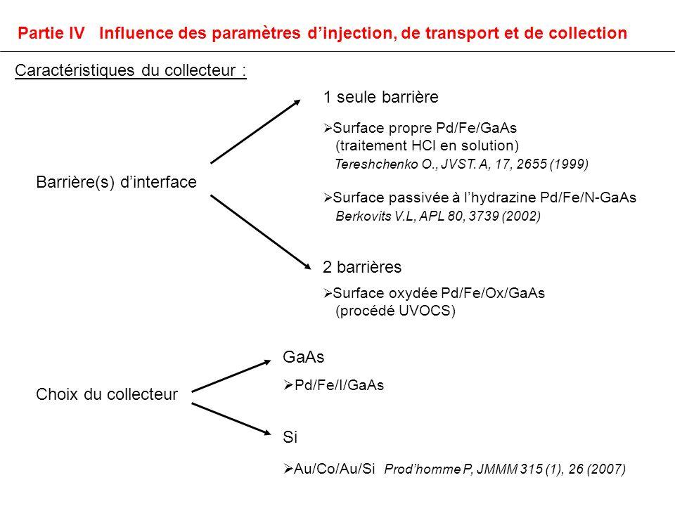 Barrière(s) dinterface Choix du collecteur GaAs Pd/Fe/I/GaAs Si Au/Co/Au/Si Prodhomme P, JMMM 315 (1), 26 (2007) 1 seule barrière Surface propre Pd/Fe/GaAs (traitement HCl en solution) Tereshchenko O., JVST.