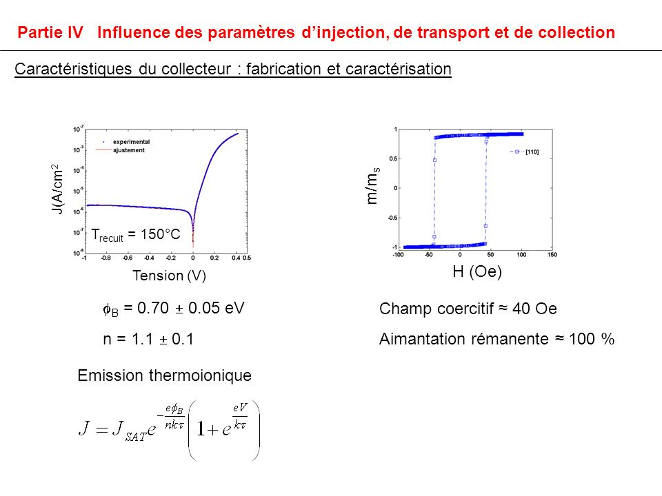 J(A/cm 2 Tension (V) T recuit = 150°C B = 0.70 0.05 eV n = 1.1 0.1 Emission thermoionique Caractéristiques du collecteur : fabrication et caractérisation Partie IV Influence des paramètres dinjection, de transport et de collection H (Oe) m/m s Aimantation rémanente 100 % Champ coercitif 40 Oe