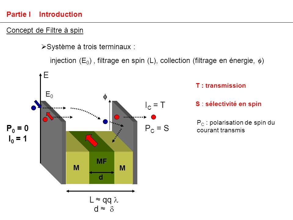 T : transmission S : sélectivité en spin P C : polarisation de spin du courant transmis Concept de Filtre à spin Système à trois terminaux : injection (E 0 ), filtrage en spin (L), collection (filtrage en énergie, ) I C = T P 0 = 0 I 0 = 1 E P C = S L qq d d MF M M E0E0 Partie I Introduction