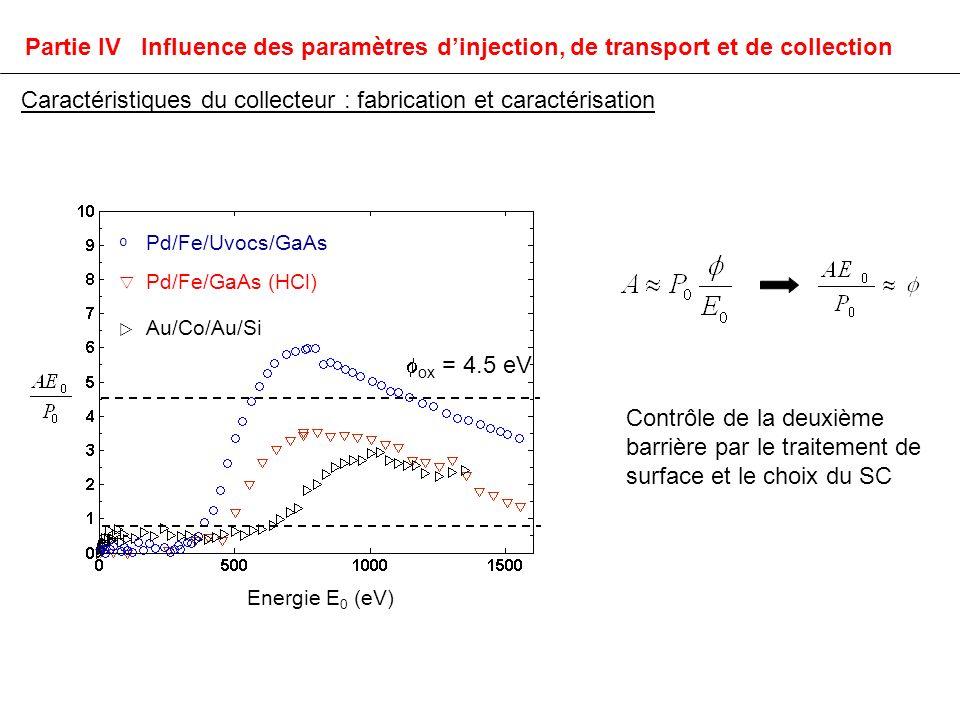 Contrôle de la deuxième barrière par le traitement de surface et le choix du SC ox = 4.5 eV º Pd/Fe/Uvocs/GaAs Pd/Fe/GaAs (HCl) Au/Co/Au/Si Energie E 0 (eV) Caractéristiques du collecteur : fabrication et caractérisation Partie IV Influence des paramètres dinjection, de transport et de collection