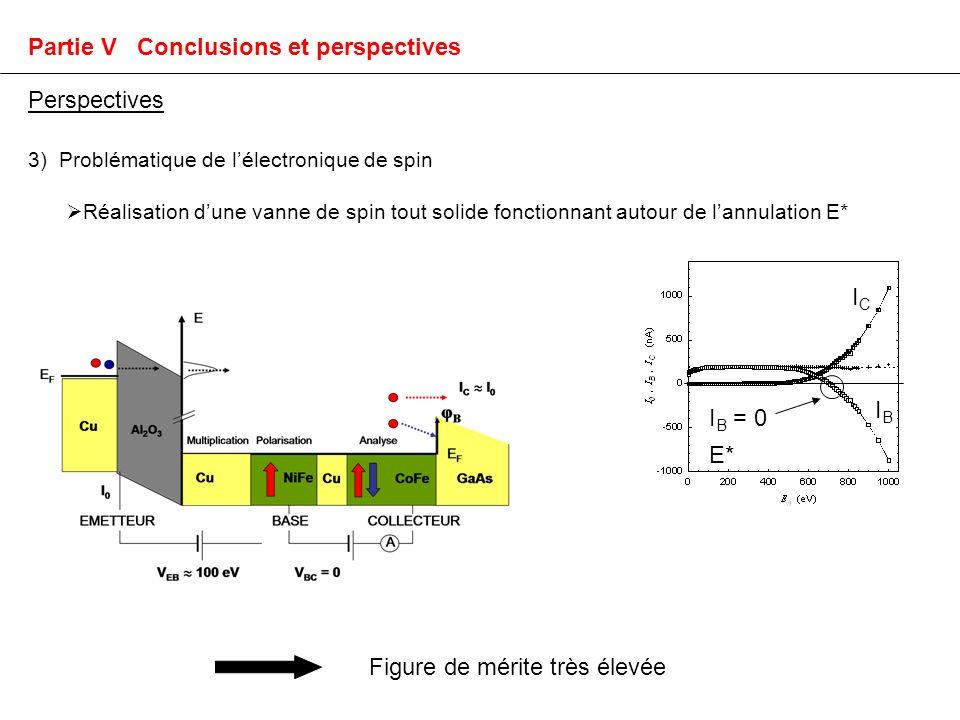 3) Problématique de lélectronique de spin Réalisation dune vanne de spin tout solide fonctionnant autour de lannulation E* Figure de mérite très élevée Perspectives Partie V Conclusions et perspectives ICIC IBIB I B = 0 E*