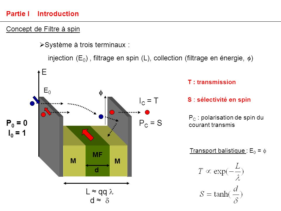 T : transmission S : sélectivité en spin P C : polarisation de spin du courant transmis Concept de Filtre à spin Système à trois terminaux : injection (E 0 ), filtrage en spin (L), collection (filtrage en énergie, ) I C = T P 0 = 0 I 0 = 1 E P C = S L qq d d MF M M E0E0 Partie I Introduction Transport balistique : E 0 =