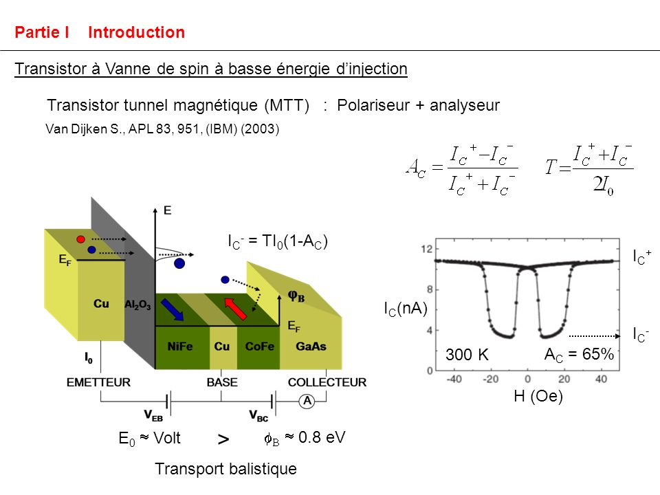 Van Dijken S., APL 83, 951, (IBM) (2003) Qualités : Fonctionne à basse tension Fonctionne à 300 K Forte asymétrie de spin A C = 65 % 300 K A C = 95 % 77 K Transistor tunnel magnétique (MTT) : Polariseur + analyseur Partie I Introduction Transistor à Vanne de spin à basse énergie dinjection Transport balistique E 0 Volt 0.8 eV >