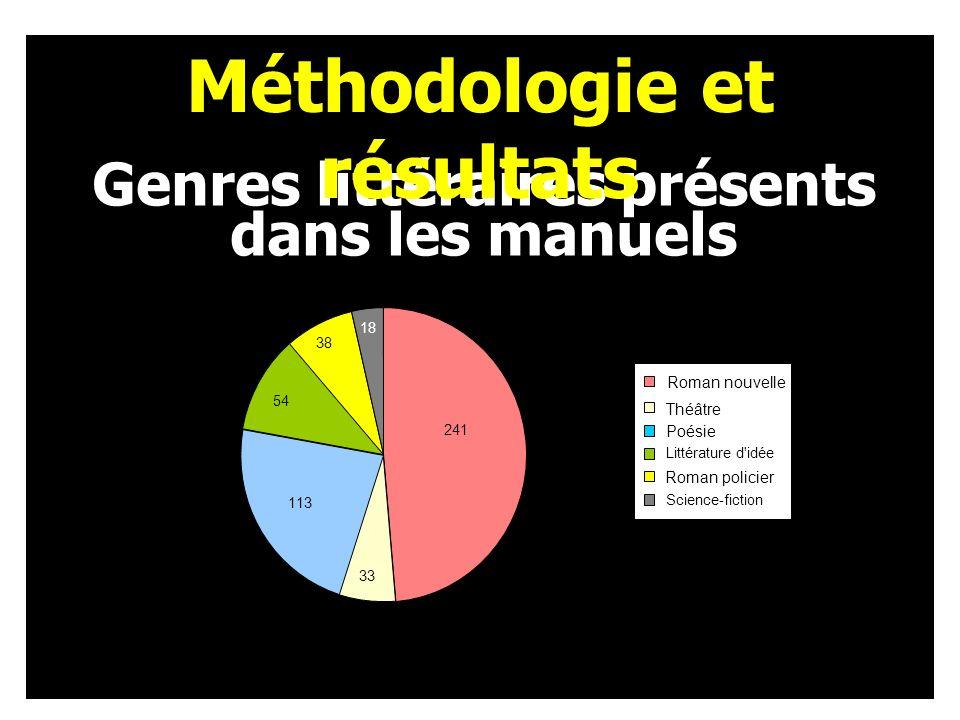 Genres littéraires présents dans les manuels Méthodologie et résultats 241 47% 33 7% 113 23% 54 11% 38 8% 4% Théâtre Poésie Littérature d idée Roman policier Science-fiction Roman nouvelle 18