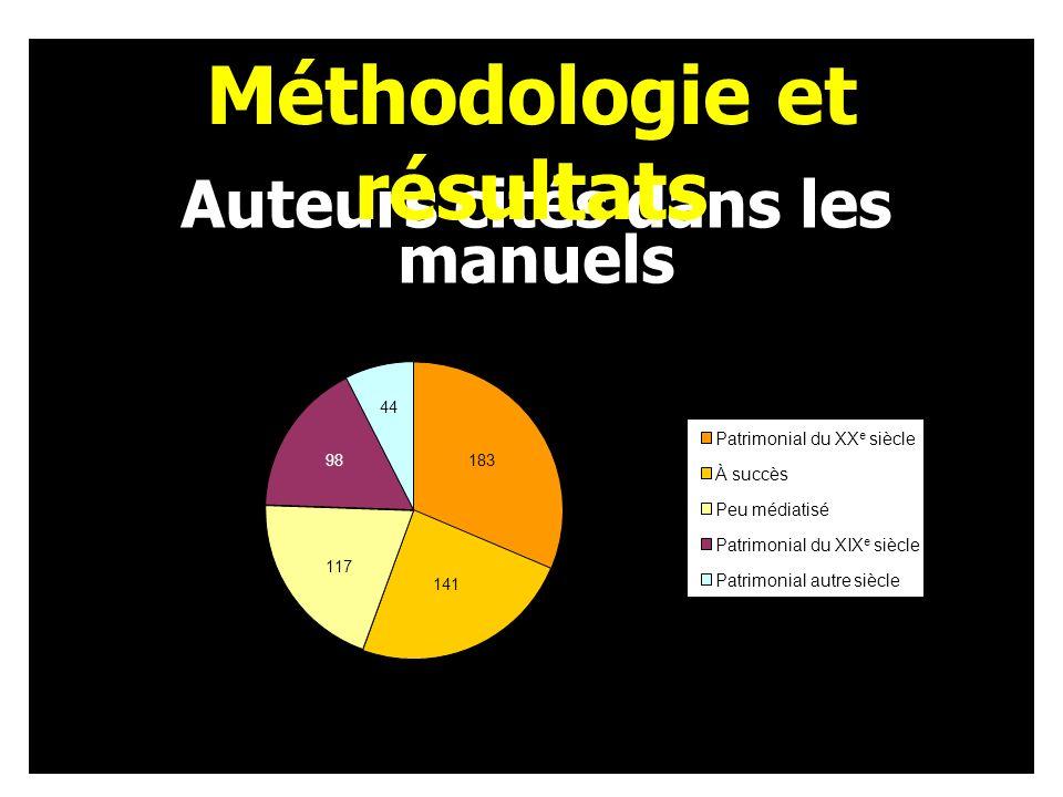 Auteurs cités dans les manuels Méthodologie et résultats 183 31% 141 24% 117 20% 98 17%44 8% Patrimonial du XX e siècle À succès Peu médiatisé Patrimonial du XIX e siècle Patrimonial autre siècle