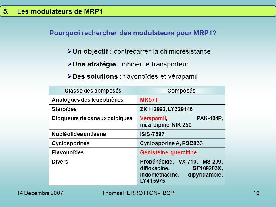 14 Décembre 2007Thomas PERROTTON - IBCP16 5.Les modulateurs de MRP1 Classe des composésComposés Analogues des leucotriènesMK571 StéroïdesZK112993, LY329146 Bloqueurs de canaux calciquesVérapamil, PAK-104P, nicardipine, NIK 250 Nucléotides antisensISIS-7597 CyclosporinesCyclosporine A, PSC833 FlavonoïdesGénistéine, quercitine DiversProbénécide, VX-710, MS-209, difloxacine, GF109203X, indométhacine, dipyridamole, LY415975 Un objectif : contrecarrer la chimiorésistance Une stratégie : inhiber le transporteur Des solutions : flavonoïdes et vérapamil Pourquoi rechercher des modulateurs pour MRP1?