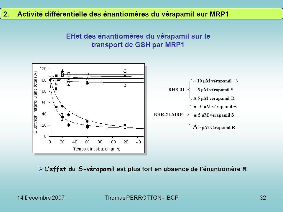 14 Décembre 2007Thomas PERROTTON - IBCP32 10 µM vérapamil +/- 5 µM vérapamil S 5 µM vérapamil R 10 µM vérapamil +/- 5 µM vérapamil S 5 µM vérapamil R BHK-21 BHK-21-MRP1 Effet des énantiomères du vérapamil sur le transport de GSH par MRP1 Leffet du S-vérapamil est plus fort en absence de lénantiomère R 2.Activité différentielle des énantiomères du vérapamil sur MRP1