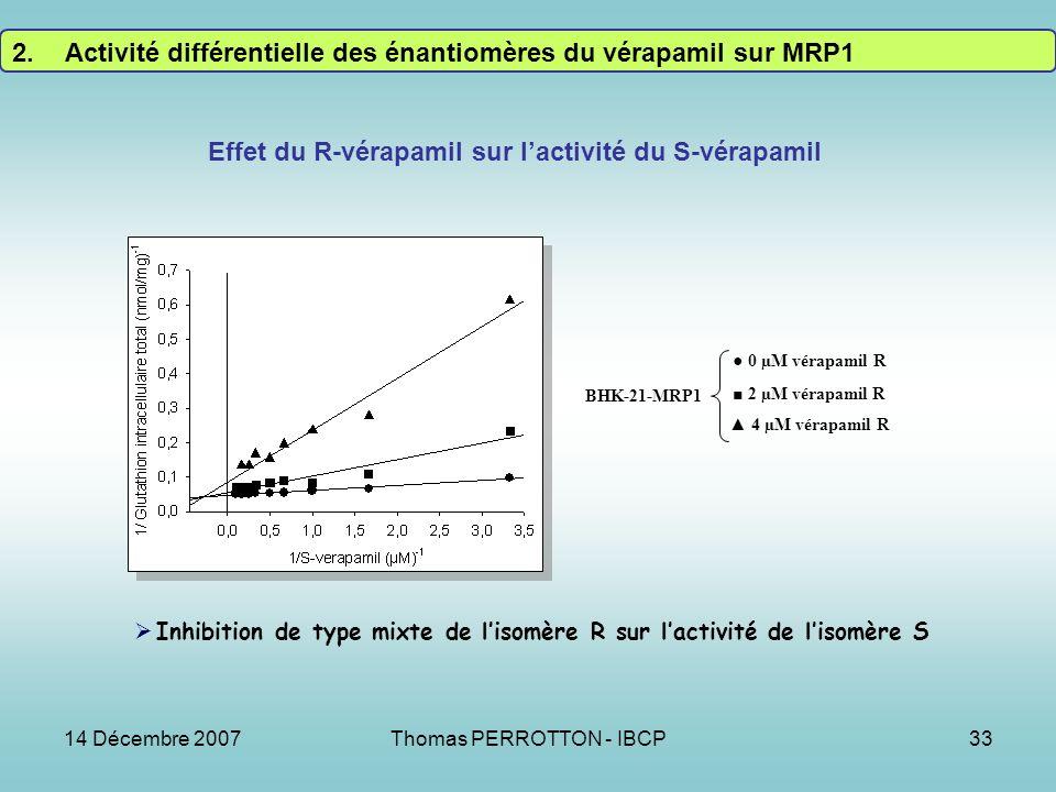 14 Décembre 2007Thomas PERROTTON - IBCP33 0 µM vérapamil R 2 µM vérapamil R 4 µM vérapamil R BHK-21-MRP1 Effet du R-vérapamil sur lactivité du S-vérapamil Inhibition de type mixte de lisomère R sur lactivité de lisomère S 2.Activité différentielle des énantiomères du vérapamil sur MRP1