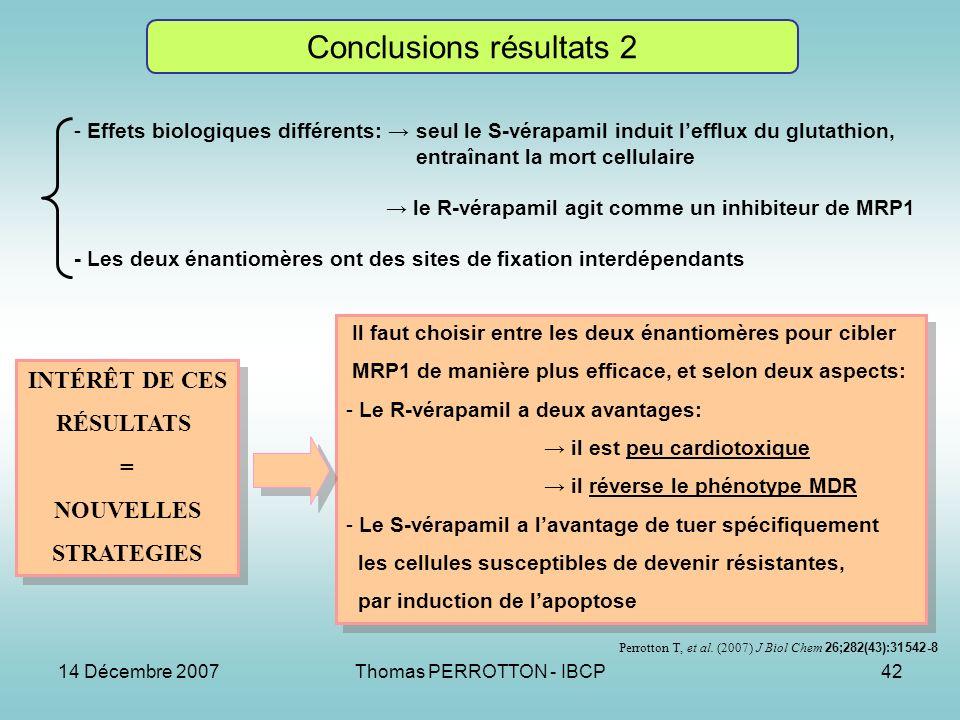 14 Décembre 2007Thomas PERROTTON - IBCP42 Conclusions résultats 2 - Effets biologiques différents: seul le S-vérapamil induit lefflux du glutathion, entraînant la mort cellulaire le R-vérapamil agit comme un inhibiteur de MRP1 - Les deux énantiomères ont des sites de fixation interdépendants INTÉRÊT DE CES RÉSULTATS = NOUVELLES STRATEGIES INTÉRÊT DE CES RÉSULTATS = NOUVELLES STRATEGIES Il faut choisir entre les deux énantiomères pour cibler MRP1 de manière plus efficace, et selon deux aspects: - Le R-vérapamil a deux avantages: il est peu cardiotoxique il réverse le phénotype MDR - Le S-vérapamil a lavantage de tuer spécifiquement les cellules susceptibles de devenir résistantes, par induction de lapoptose Il faut choisir entre les deux énantiomères pour cibler MRP1 de manière plus efficace, et selon deux aspects: - Le R-vérapamil a deux avantages: il est peu cardiotoxique il réverse le phénotype MDR - Le S-vérapamil a lavantage de tuer spécifiquement les cellules susceptibles de devenir résistantes, par induction de lapoptose Perrotton T, et al.