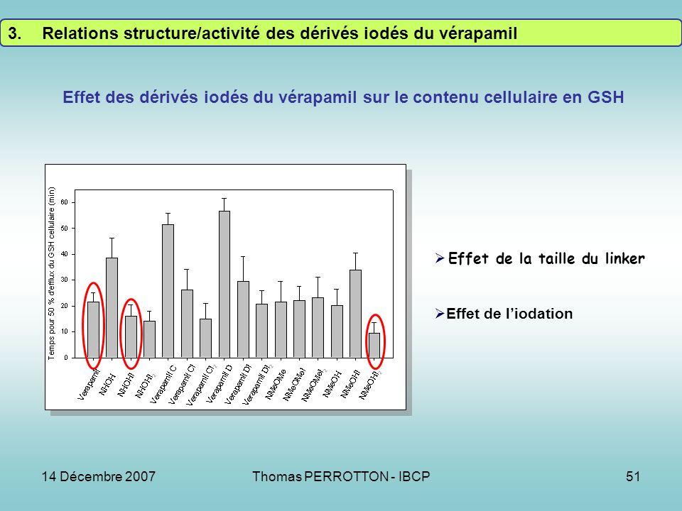 14 Décembre 2007Thomas PERROTTON - IBCP51 Effet des dérivés iodés du vérapamil sur le contenu cellulaire en GSH Effet de la taille du linker Effet de liodation 3.Relations structure/activité des dérivés iodés du vérapamil