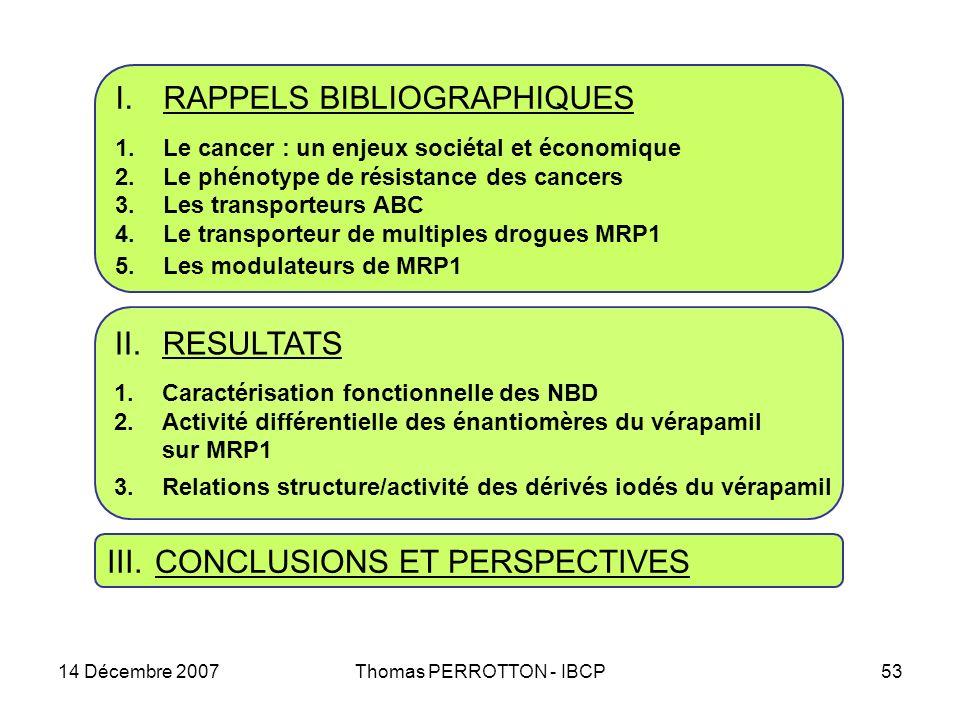 14 Décembre 2007Thomas PERROTTON - IBCP53 II.RESULTATS 1.Caractérisation fonctionnelle des NBD 2.Activité différentielle des énantiomères du vérapamil sur MRP1 3.Relations structure/activité des dérivés iodés du vérapamil I.RAPPELS BIBLIOGRAPHIQUES 1.Le cancer : un enjeux sociétal et économique 2.Le phénotype de résistance des cancers 3.Les transporteurs ABC 4.Le transporteur de multiples drogues MRP1 5.Les modulateurs de MRP1 III.CONCLUSIONS ET PERSPECTIVES
