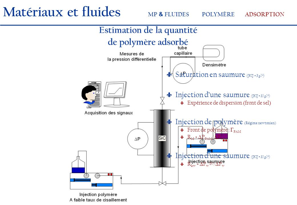 Saturation en saumure ([KI] = 5 g.l -1 ) Injection dune saumure ([KI] = 10 g.l -1 ) Expérience de dispersion (front de sel) Injection de polymère (Rég