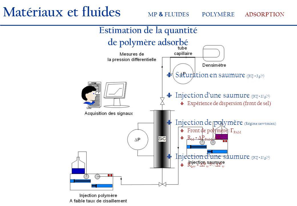 Saturation en saumure ([KI] = 5 g.l -1 ) Injection dune saumure ([KI] = 10 g.l -1 ) Expérience de dispersion (front de sel) Injection de polymère (Régime newtonien) Front de polymère : PAM R M = P PAM / P w Injection dune saumure ([KI] = 10 g.l -1 ) R kw = P w (p) / P w Matériaux et fluides MP & FLUIDESPOLYMÈREADSORPTION Estimation de la quantité de polymère adsorbé