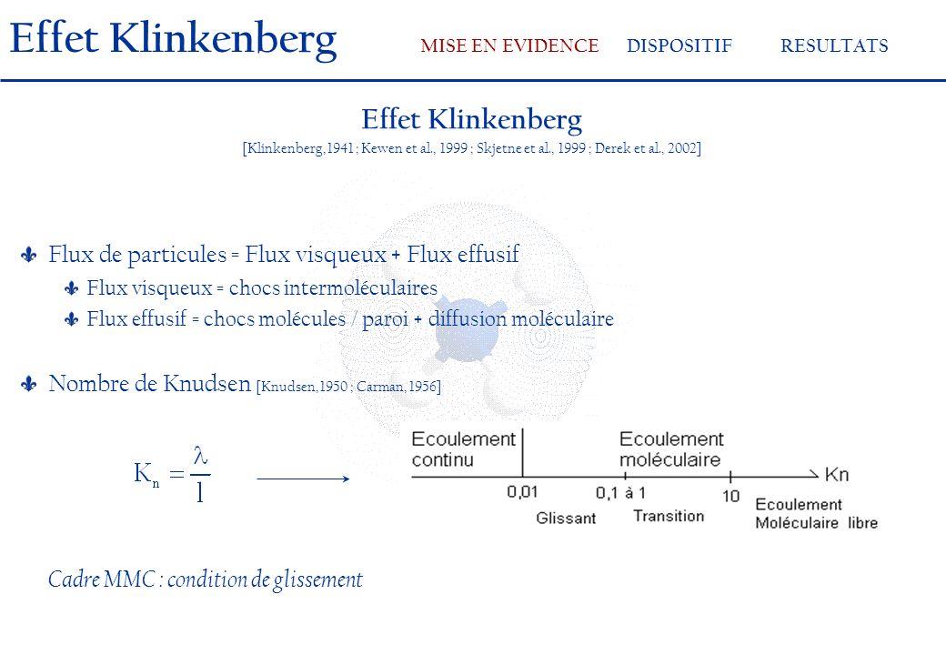 Effet Klinkenberg [Klinkenberg, 1941 ; Kewen et al., 1999 ; Skjetne et al., 1999 ; Derek et al., 2002] Flux de particules = Flux visqueux + Flux effusif Flux visqueux = chocs intermoléculaires Flux effusif = chocs molécules / paroi + diffusion moléculaire Nombre de Knudsen [Knudsen, 1950 ; Carman, 1956] Cadre MMC : condition de glissement Effet Klinkenberg MISE EN EVIDENCEDISPOSITIFRESULTATS
