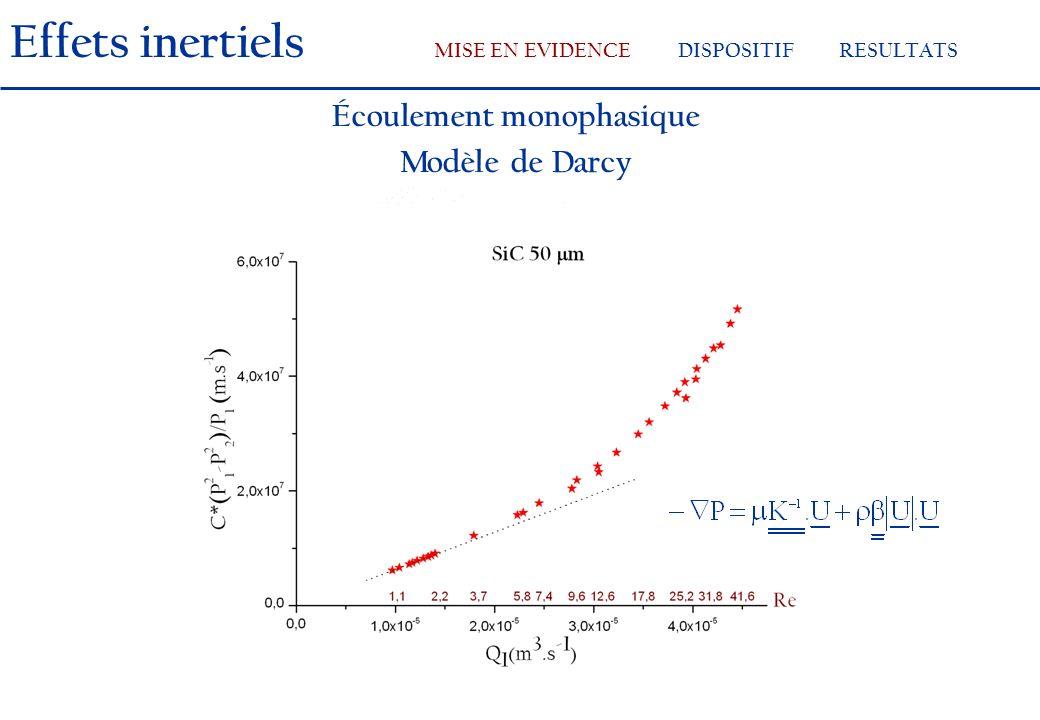 Effets inertiels MISE EN EVIDENCEDISPOSITIFRESULTATS Écoulement monophasique Modèle de Darcy