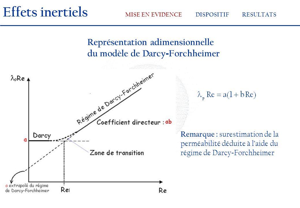 Représentation adimensionnelle du modèle de Darcy - Forchheimer Remarque : surestimation de la perméabilité déduite à laide du régime de Darcy - Forchheimer Effets inertiels MISE EN EVIDENCEDISPOSITIFRESULTATS