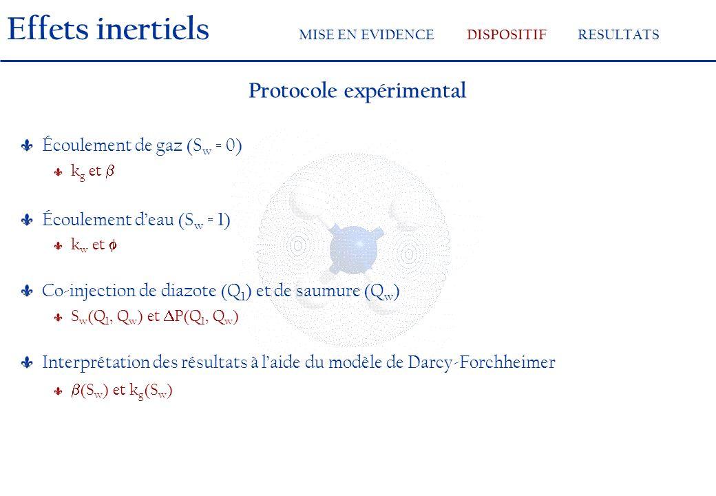 Protocole expérimental Écoulement de gaz (S w = 0) k g et Écoulement deau (S w = 1) k w et Co-injection de diazote (Q 1 ) et de saumure (Q w ) S w (Q 1, Q w ) et P(Q 1, Q w ) Interprétation des résultats à laide du modèle de Darcy-Forchheimer (S w ) et k g (S w ) Effets inertiels MISE EN EVIDENCEDISPOSITIFRESULTATS
