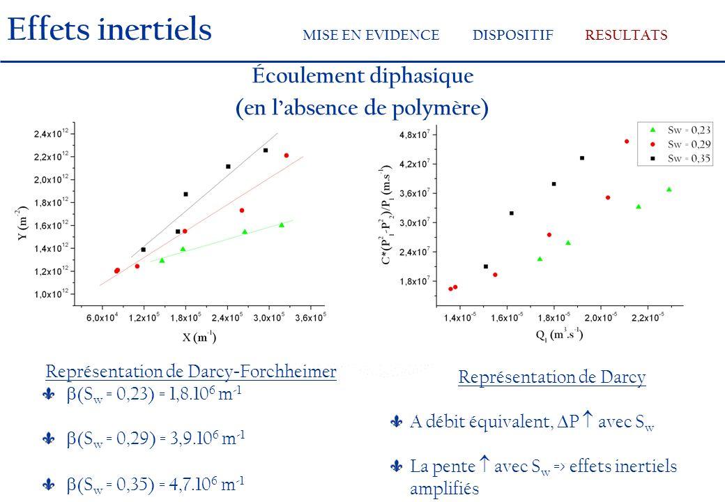 Représentation de Darcy - Forchheimer (S w = 0,23) = 1,8.10 6 m -1 (S w = 0,29) = 3,9.10 6 m -1 (S w = 0,35) = 4,7.10 6 m -1 Représentation de Darcy A débit équivalent, P avec S w La pente avec S w => effets inertiels amplifiés Écoulement diphasique (en labsence de polymère) Effets inertiels MISE EN EVIDENCEDISPOSITIFRESULTATS